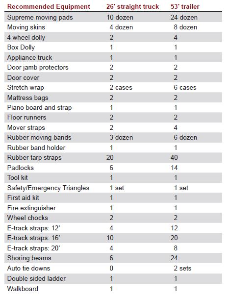Moving Supplies Checklist: is your truck or trailer ready?