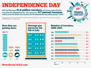 2015-July-4th-Travel-Forecast