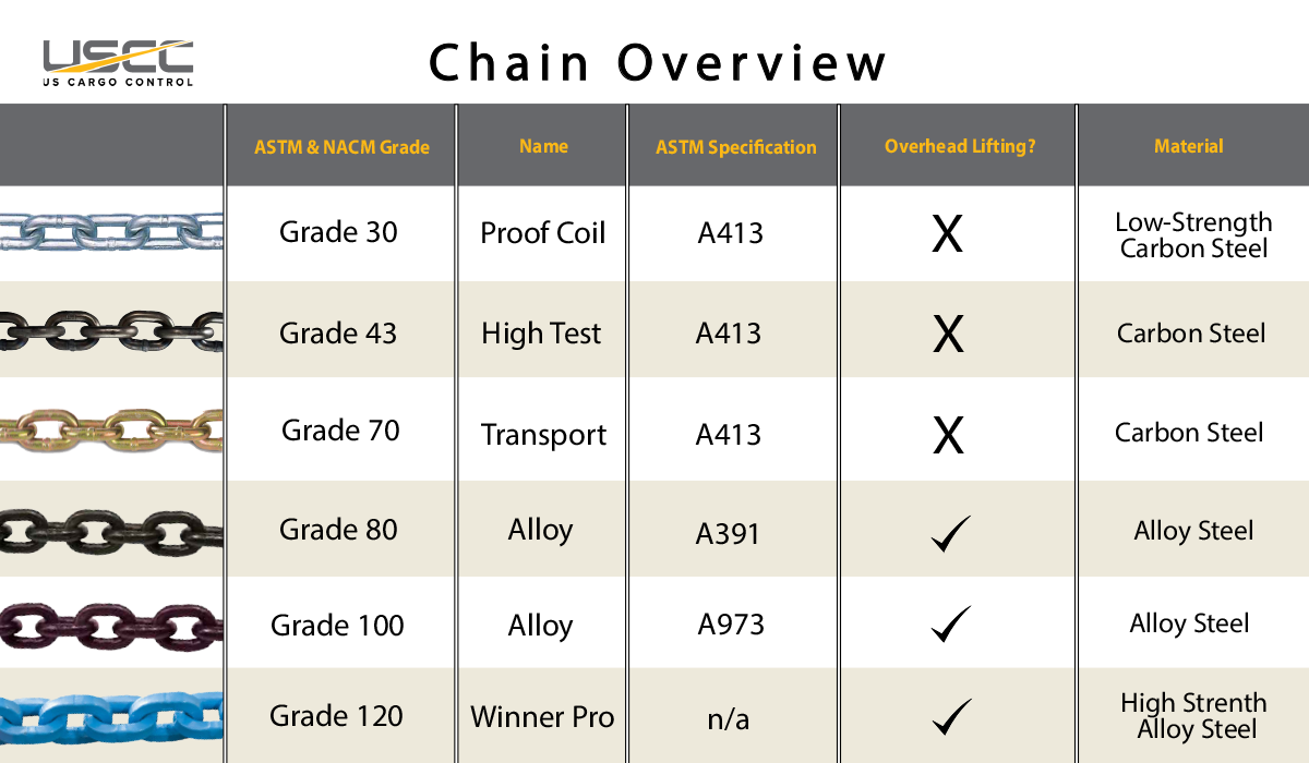 Chain Grades: Comparing Grade 30, Grade 43, Grade 70, Grade 80, Grade 100, and Grade 120 Chain