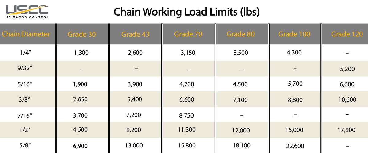 chain working load limits