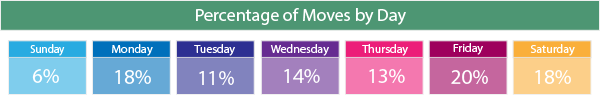 most popular moving days