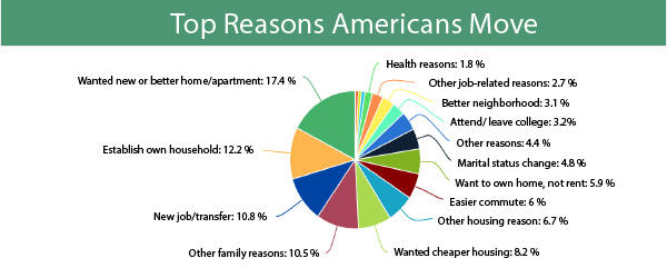 top reasons Americans move